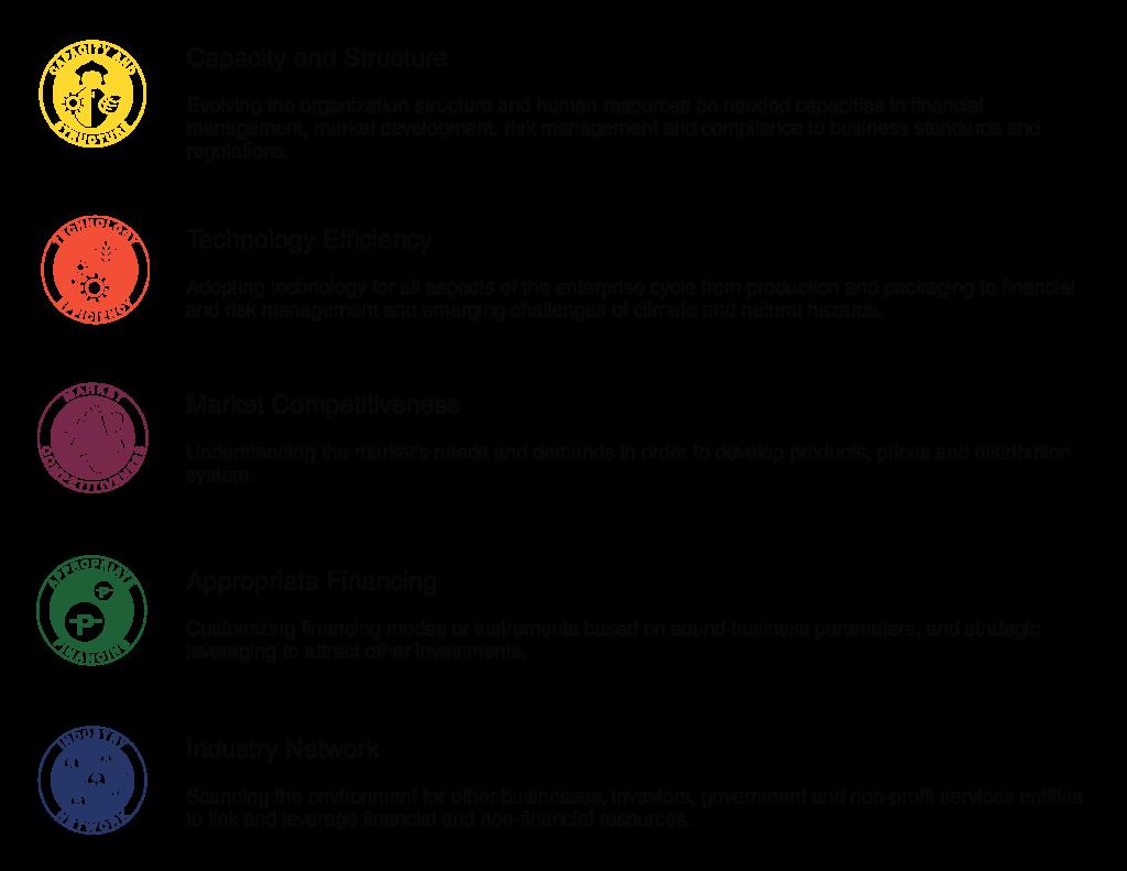 Social Enterprise Ecosystem