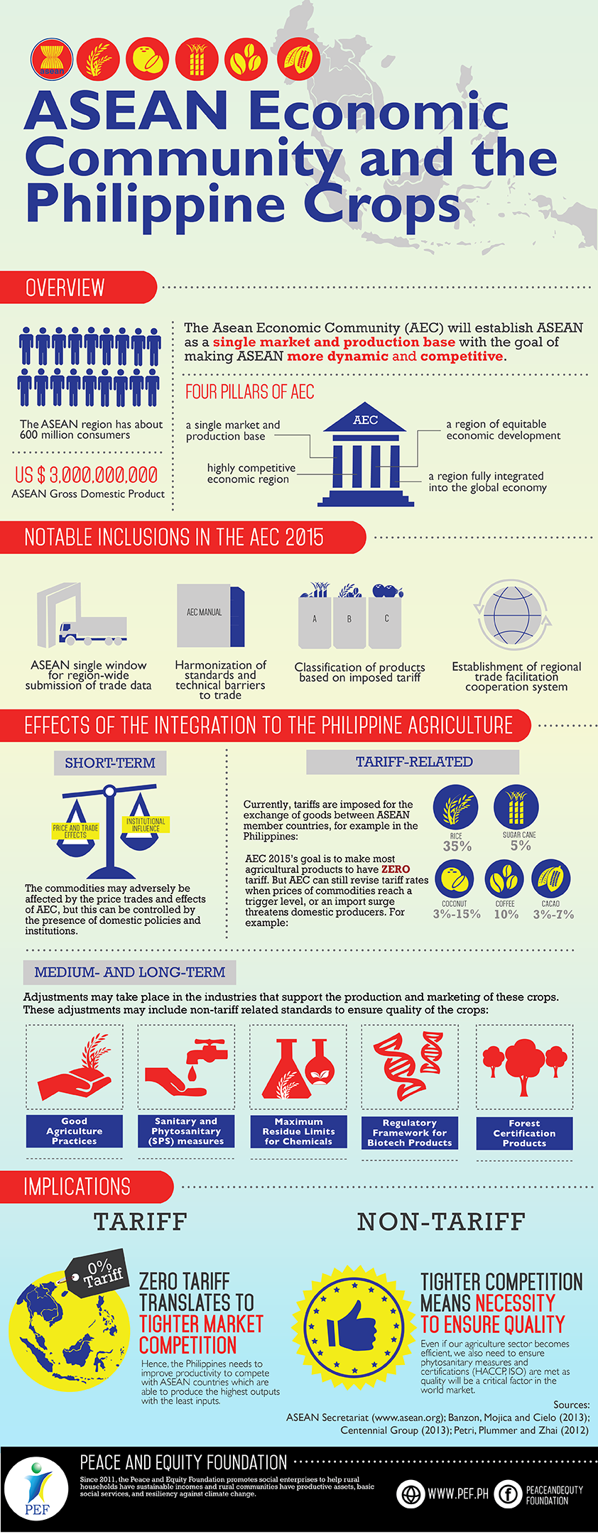 ASEAN-Community-Infographics_-should-be-present-in-all-C5-products-2