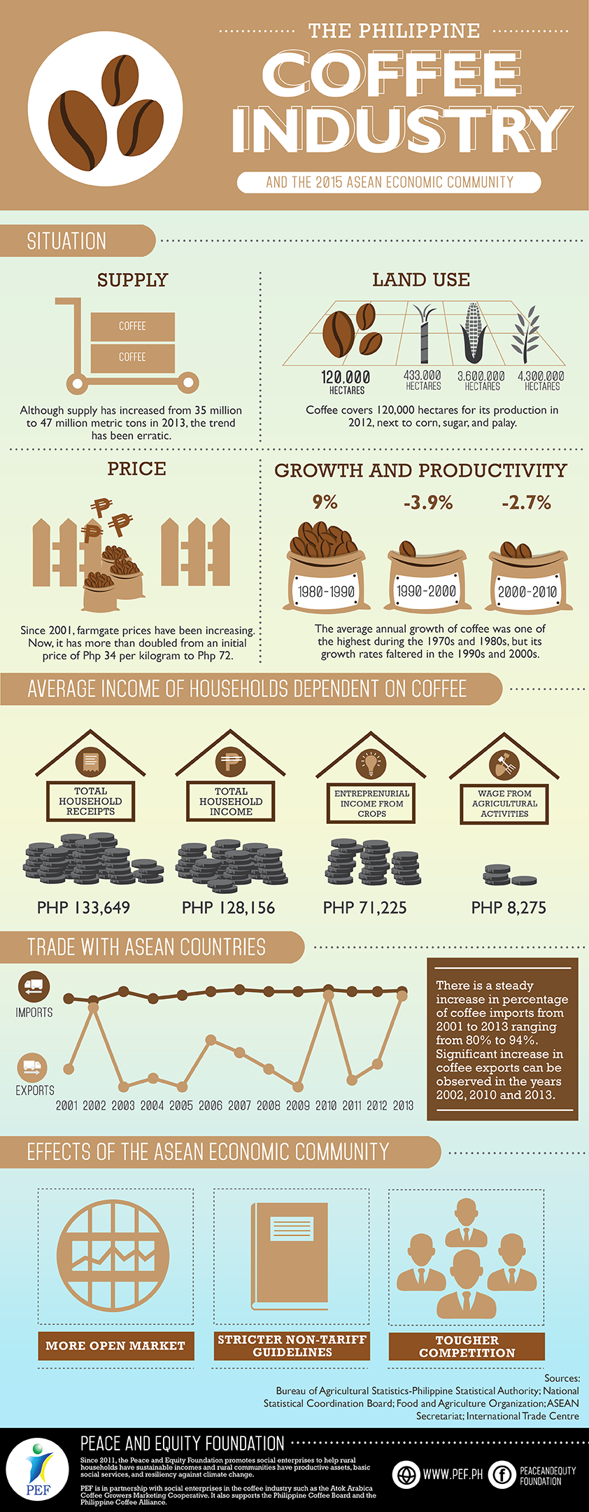Coffee-Industry-Infographics