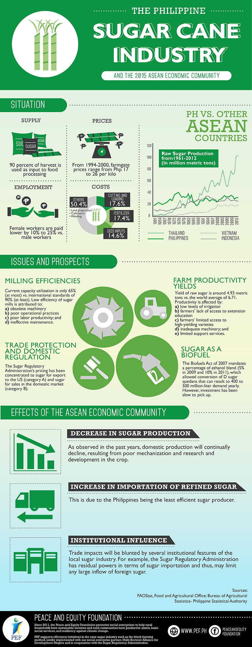 Sugar-Cane-Industry-Infographics