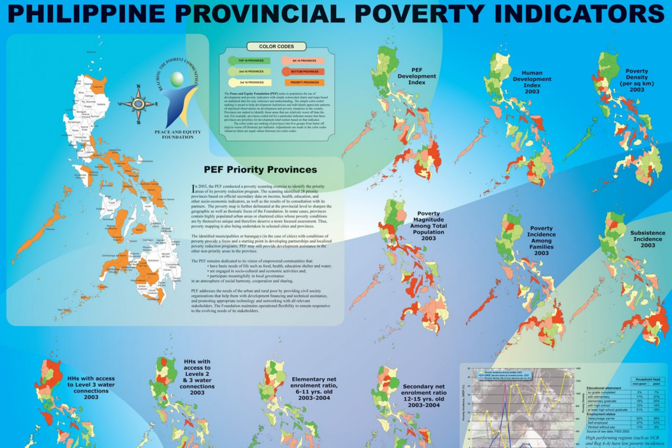 2002: Poverty Mapping